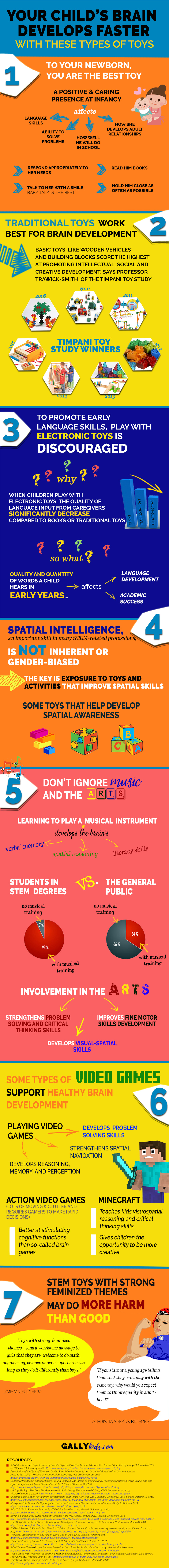 Educational toys infographic